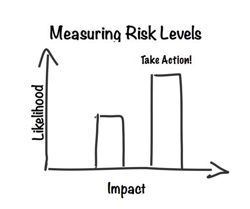 impact-v-likeihood